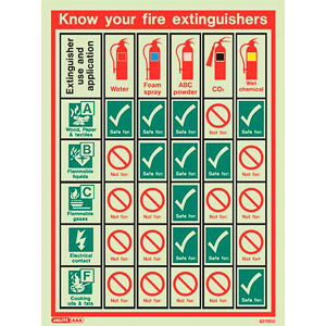 picture about Printable Fire Extinguisher Sign named Fireplace extinguisher chart
